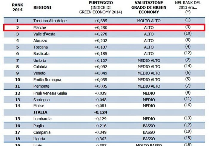 Green Economy: tabella con classifica delle Regioni